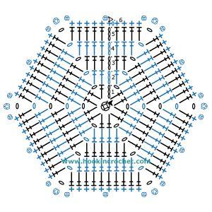 hexagon crochet pattern hexagon crochet chart pattern created using the hookincrochet  crochet  symbols font software ZOWJCVD