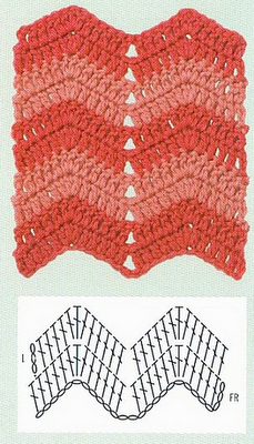Crochet Chevron Ripple - my grandmother used this pattern for all